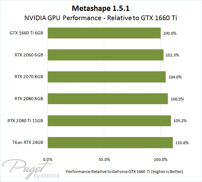 Relative Performance of NVIDIA Graphics Cards in Metashape 1.5.1