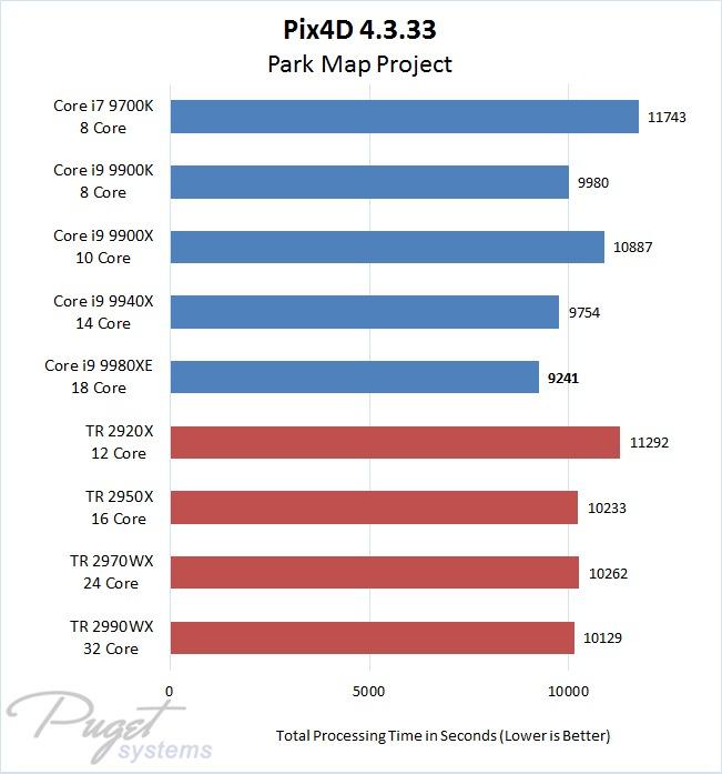 Pix4D 4.3 Intel Core i7 & i9 vs AMD Threadripper Performance with 3D Model Project