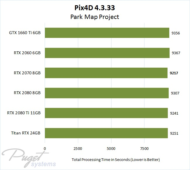 Pix4D 4.3 NVIDIA GeForce & Titan RTX Performance with 3D Map Project