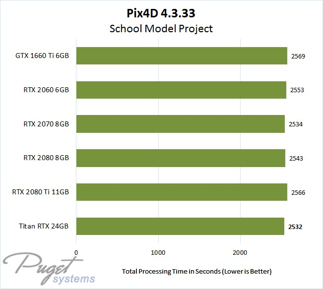 Pix4D 4.3 NVIDIA GeForce & Titan RTX Performance with 3D Model Project