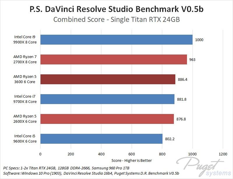 AMD Ryzen 3rd generation 5 3600 DaVinci Resolve Studio Performance Benchmark