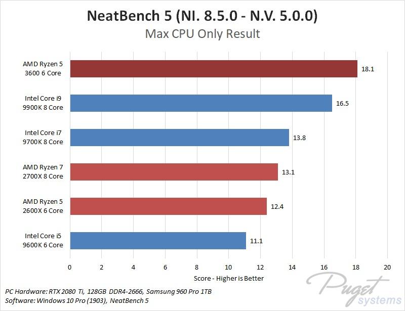 AMD Ryzen 3rd generation 5 3600 Neat Video NeatBench 5 Performance Benchmark