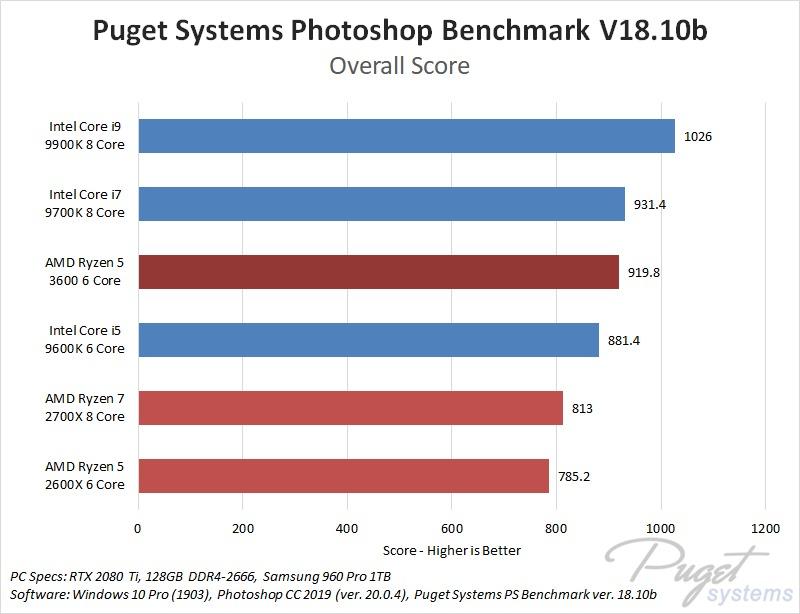 AMD Ryzen 3rd generation 5 3600 Photoshop Performance Benchmark