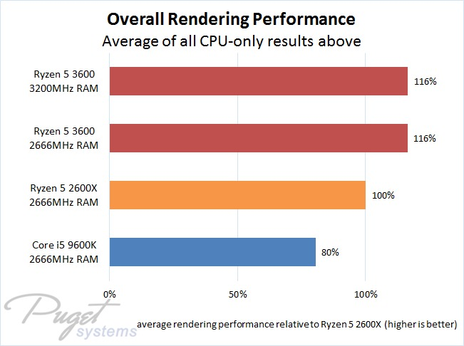 CPU Rendering Performance Comparison Between AMD Ryzen 5 3600, 2600X, and Intel Core i5 9600K