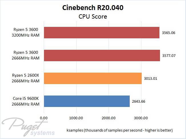 Cinebench R20 CPU Test AMD Ryzen 5 3600 vs 2600X vs Intel Core i5 9600K