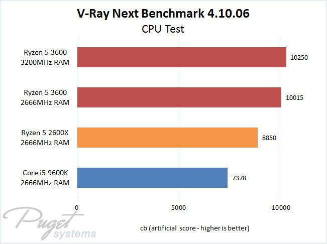 First Look at AMD Ryzen 3rd Gen CPUs for Rendering