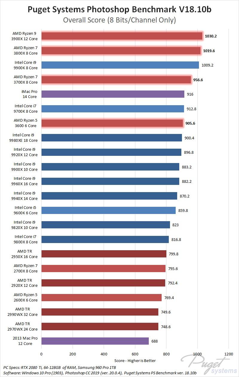 Photoshop CPU Roundup: AMD Ryzen 3, AMD Threadripper 2