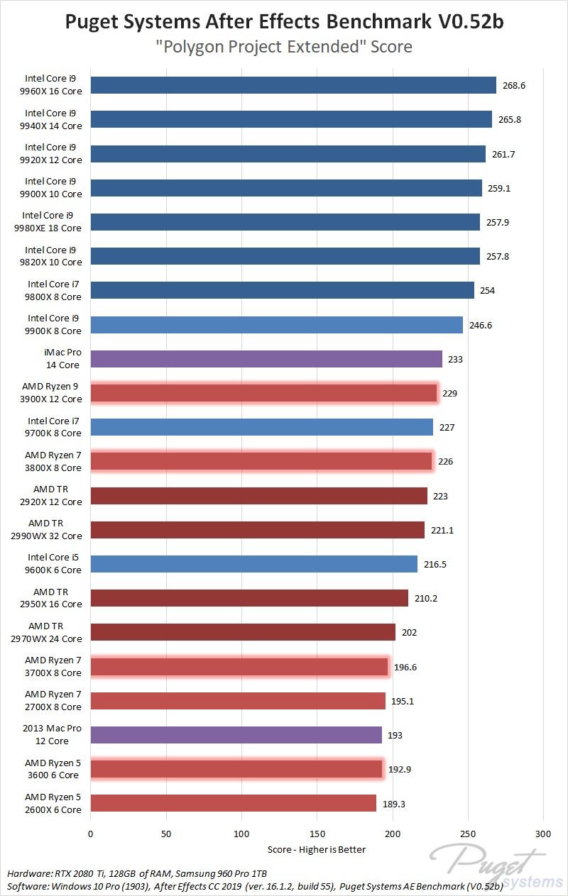 After Effects CPU Roundup: AMD Ryzen 3, AMD Threadripper 2