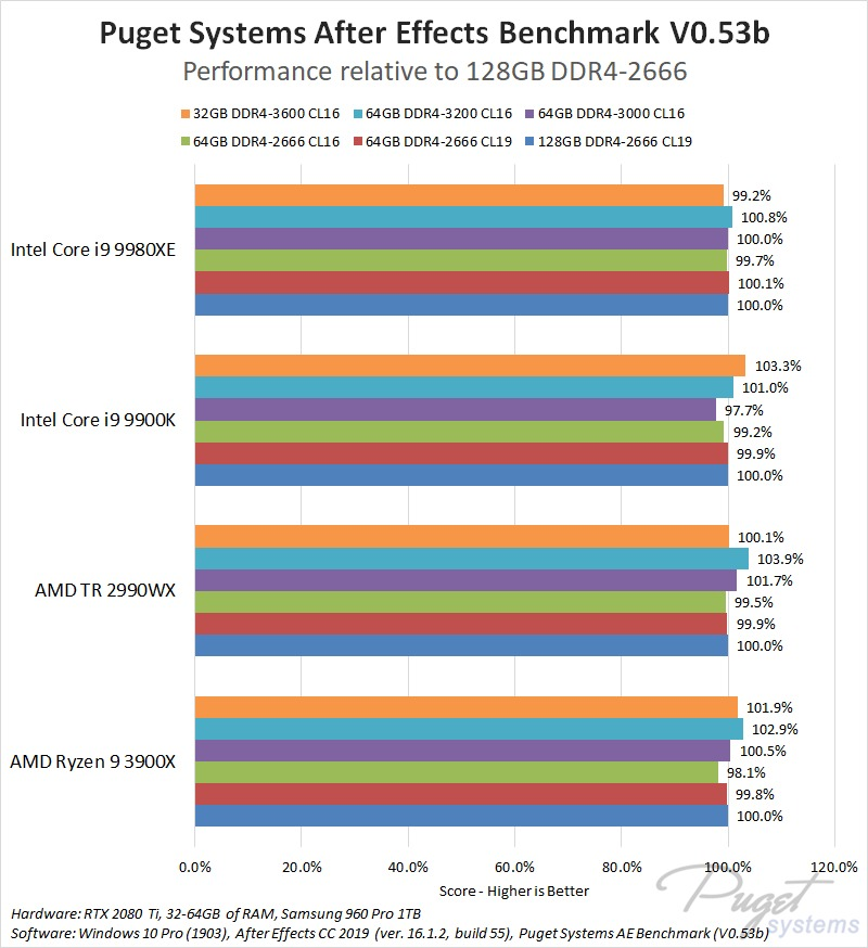 Does RAM speed affect video editing performance?