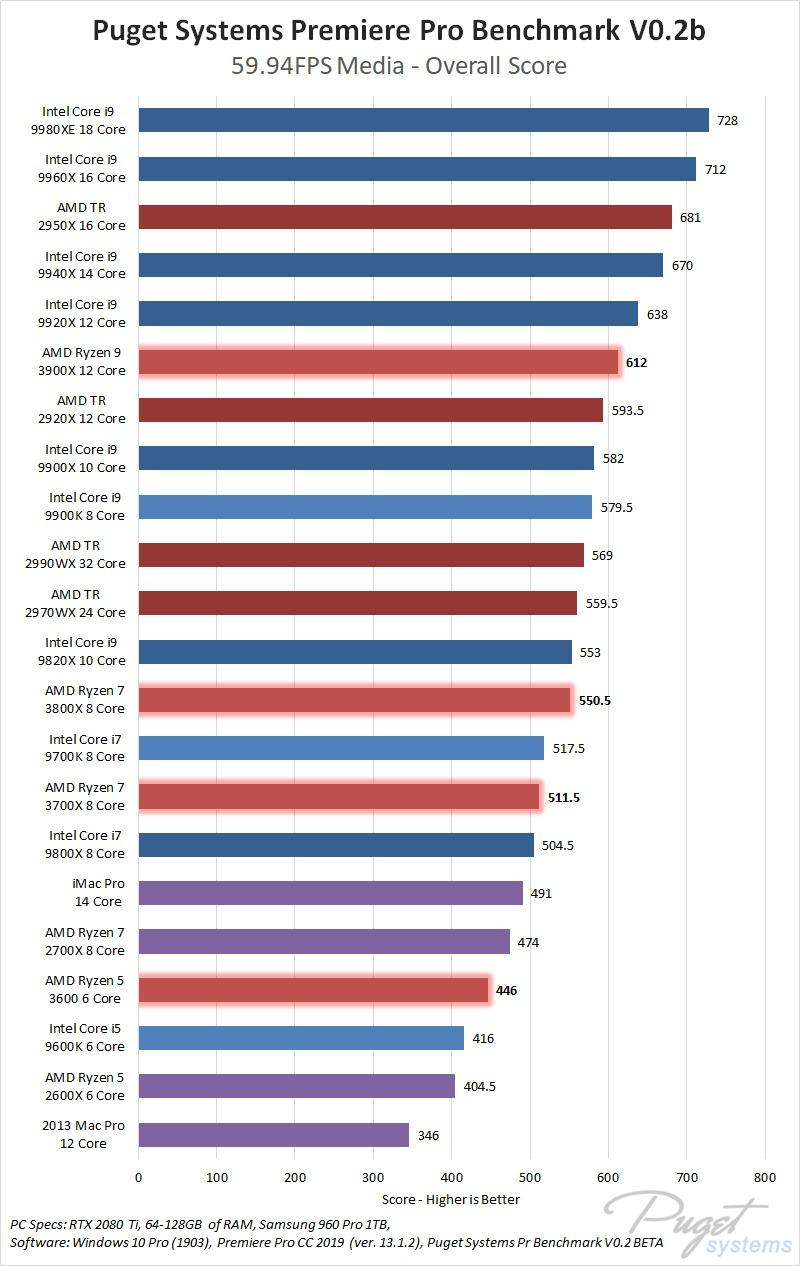 Premiere Pro CPU Roundup: AMD Ryzen 3, AMD Threadripper 2