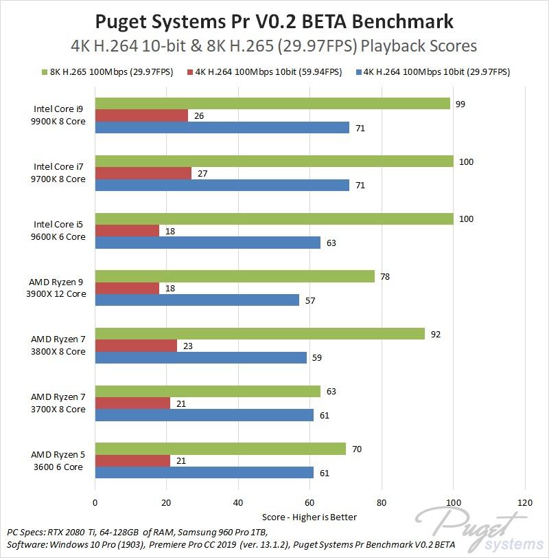 Zostava Video strih/rendering INTEL vs. AMD