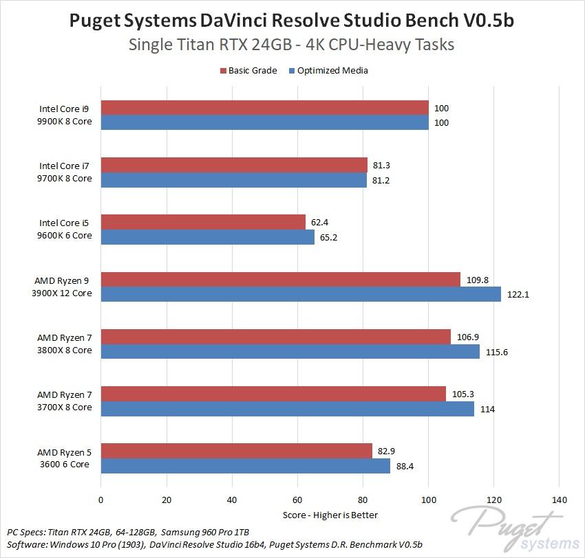 DaVinci Resolve Studio CPU Roundup: AMD Ryzen 3, AMD