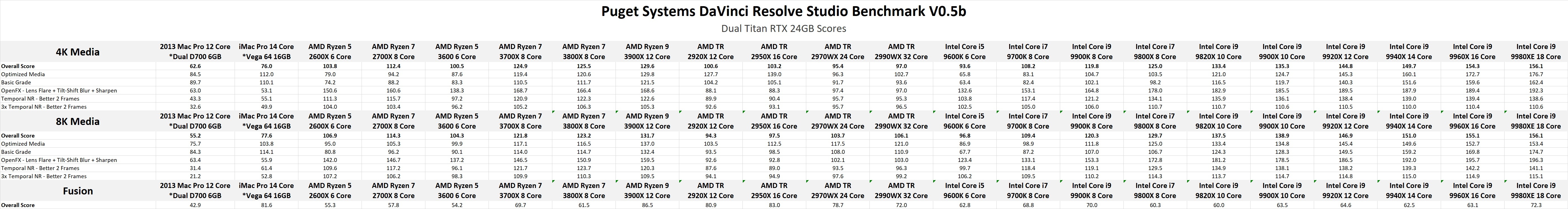 DaVinci Resolve Studio CPU Roundup: AMD Ryzen 3, AMD
