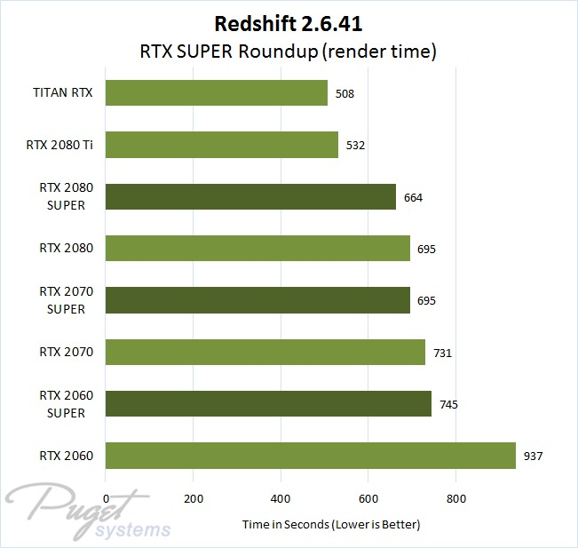 Redshift 2.6.41 NVIDIA GeForce RTX, RTX SUPER, and TITAN RTX rendering performance