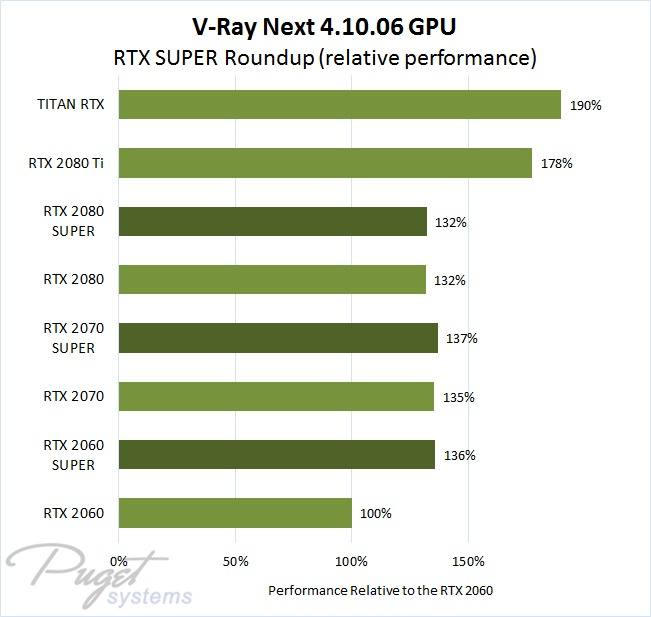 V-Ray Next Benchmark 4.10.06 NVIDIA GeForce RTX, RTX SUPER, and TITAN RTX rendering performance relative to the RTX 2060