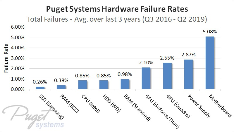 Puget Systems overall hardware failure rates