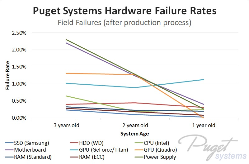 Hardware reliability over time