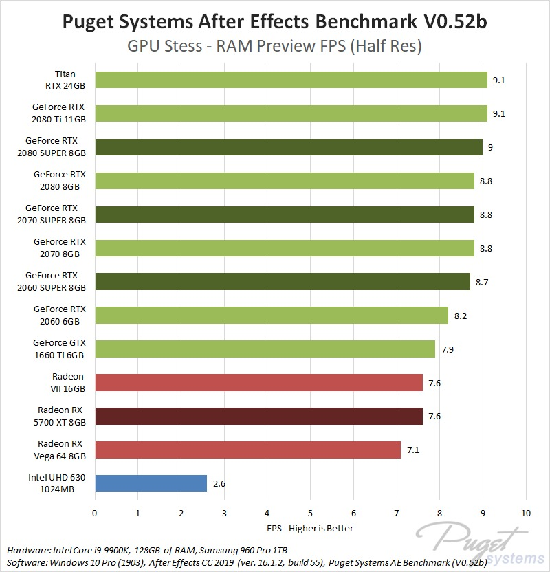Maximum GPU Performance in After Effects