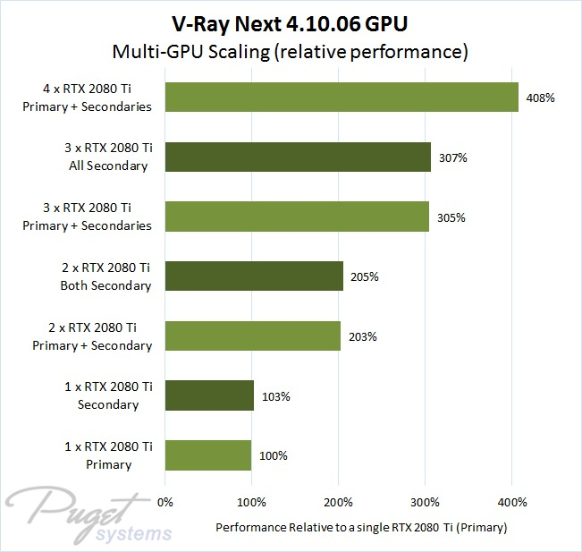 V-Ray Next 4.10.06 Multi-GPU Relative Performance with 1 to 4 NVIDIA GeForce RTX 2080 Ti Video Cards Compared to a Single 2080 Ti