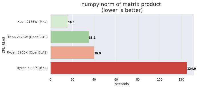 numpy Ryzen 3900X vs Xeon 2175W MKL vs OpenBLAS