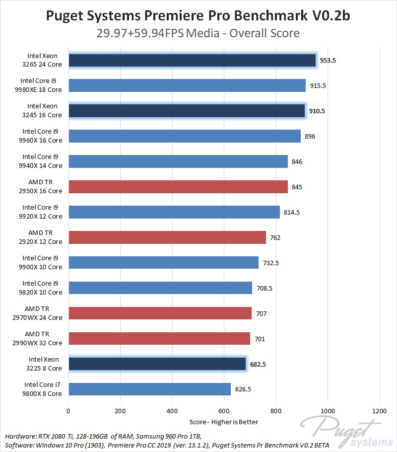 Intel Xeon W-3200 Series Processors Premiere Pro Performance Benchmark
