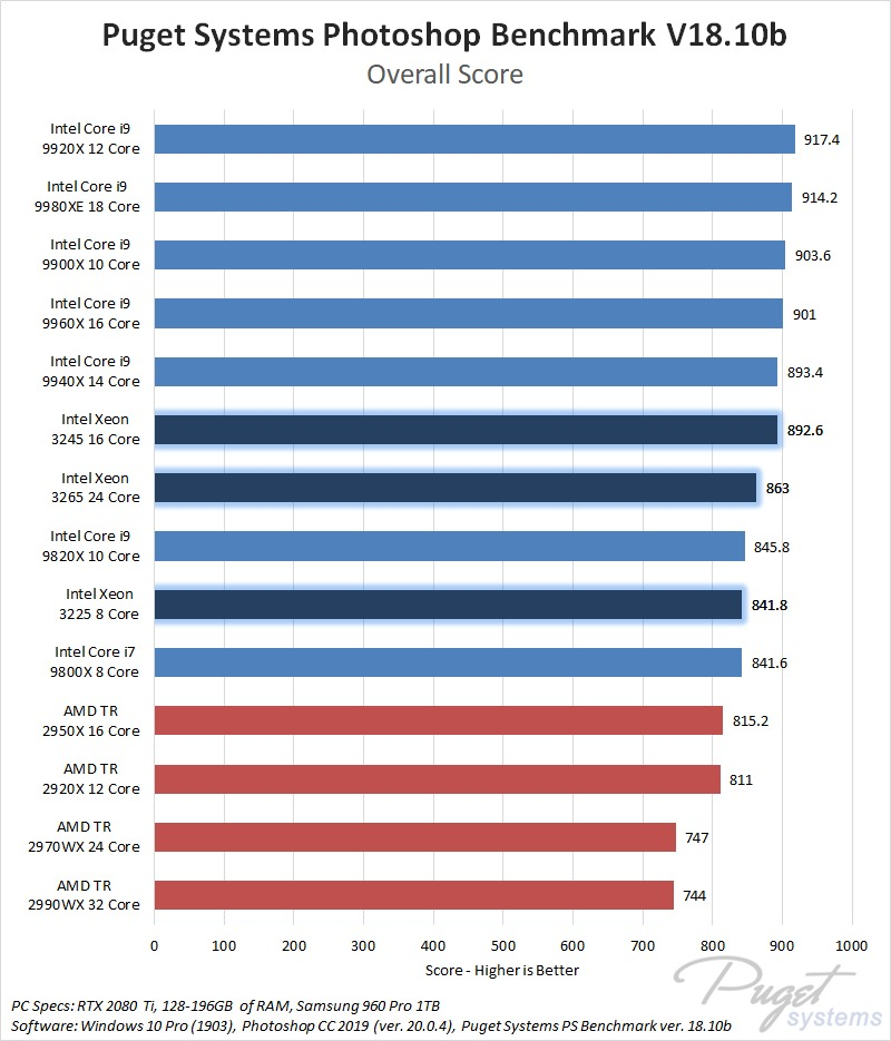 Intel Xeon W-3200 Series Processors Photoshop Performance Benchmark