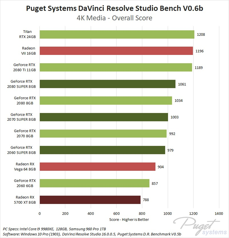 NVIDIA GeForce SUPER and AMD Radeon RX 5700 XT 8GB DaVinci Resolve 4K Performance Benchmark