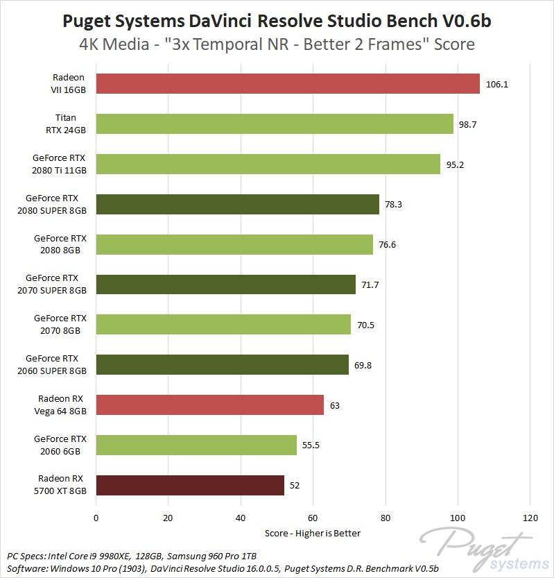 DaVinci Resolve GPU Roundup: NVIDIA SUPER vs AMD RX 5700 XT
