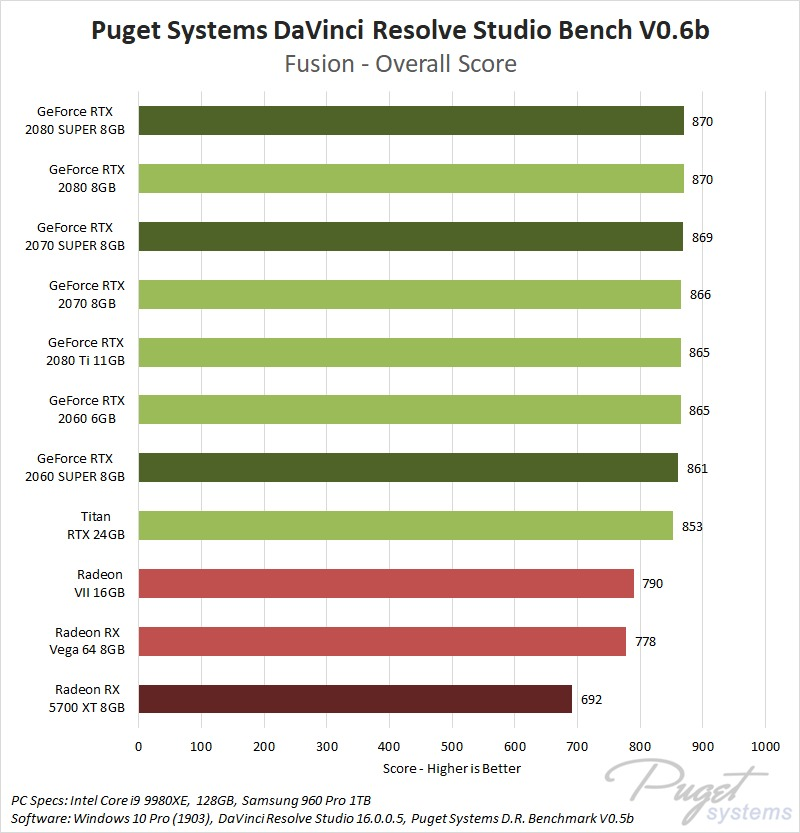 NVIDIA GeForce SUPER and AMD Radeon RX 5700 XT 8GB DaVinci Resolve Fusion Performance Benchmark