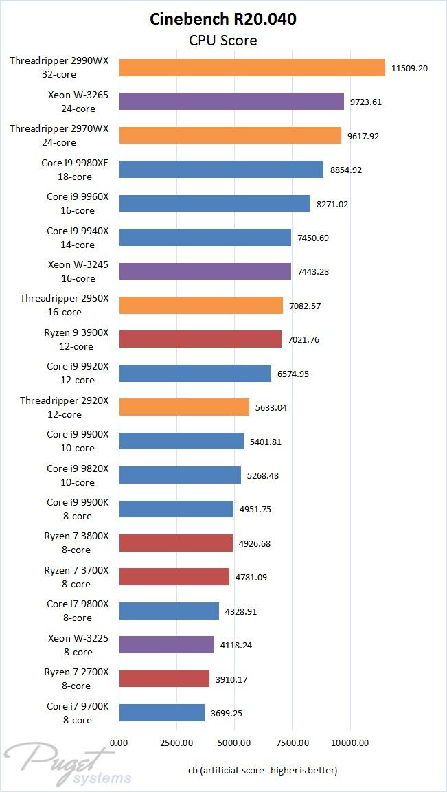 Cinebench R20 CPU Comparison Chart with Intel Xeon W, Intel 9th Gen, Intel X-series, AMD Ryzen 3 and AMD Threadripper 2