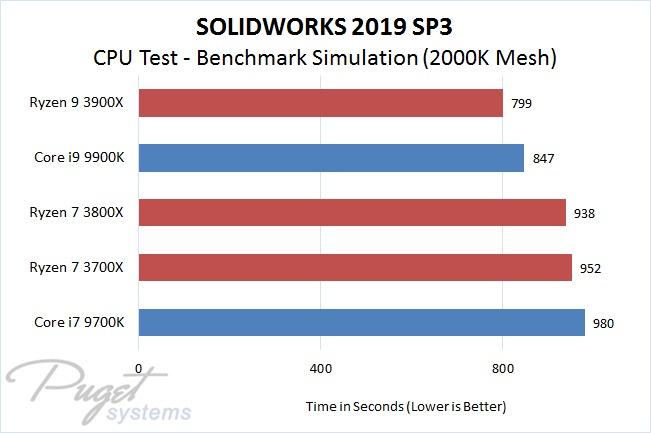 Solidworks 2019 Sp3 Amd Ryzen 3 Vs Intel 9th Gen Core