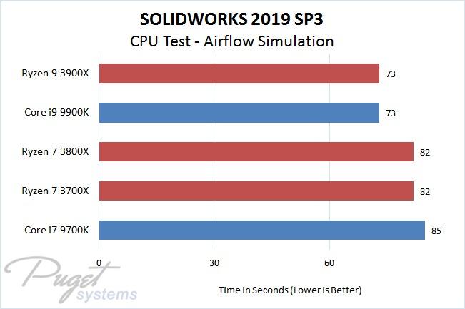 SOLIDWORKS 2019 SP3: AMD Ryzen 3 vs Intel 9th Gen Core