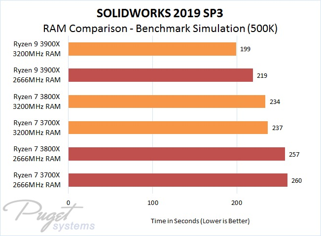 SOLIDWORKS 2019 SP3: AMD Ryzen 3 vs Intel 9th Gen Core