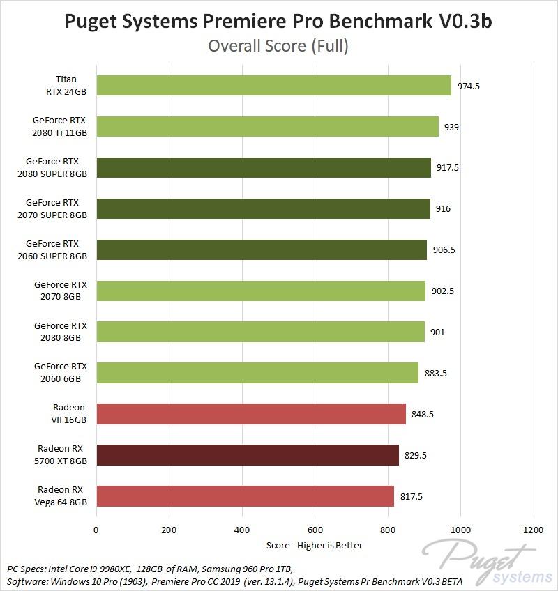 Premiere Pro Gpu Roundup Nvidia Super Vs Amd Rx 5700 Xt