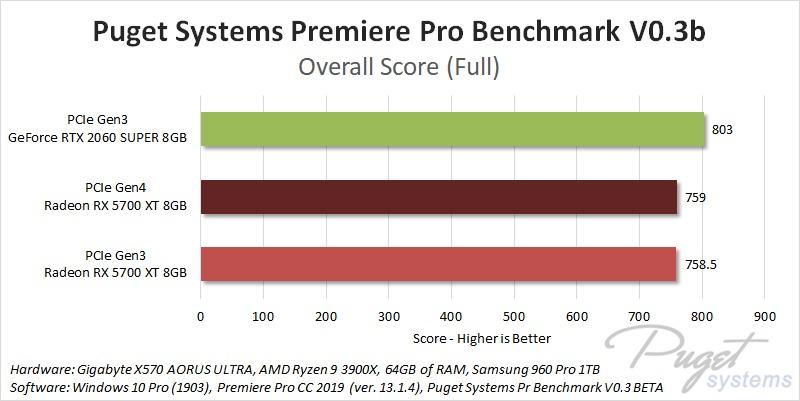 PCIe Gen4 Premiere Pro Performance Benchmark
