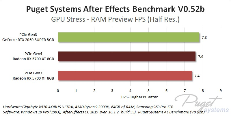 PCIe Gen4 After Effects GPU Stress Performance Benchmark