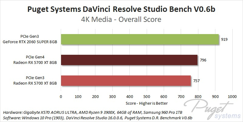 PCIe Gen4 DaVinci Resolve Studio Performance Benchmark