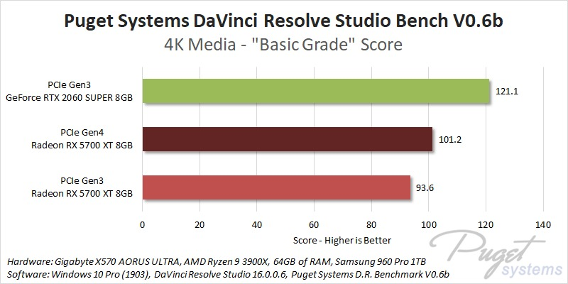 PCIe Gen4 DaVinci Resolve Studio Basic Grade Performance Benchmark
