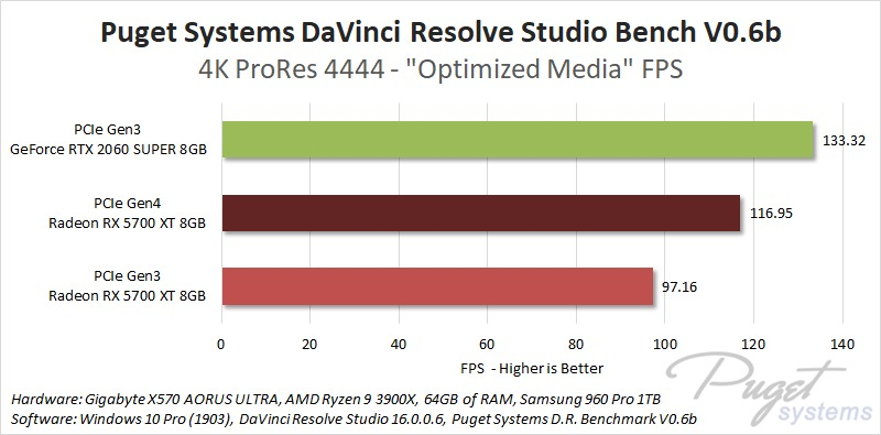 PCIe Gen4 DaVinci Resolve Studio maximum performance increase