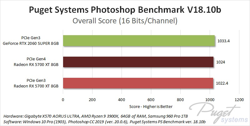 PCIe Gen4 Photoshop Performance Benchmark