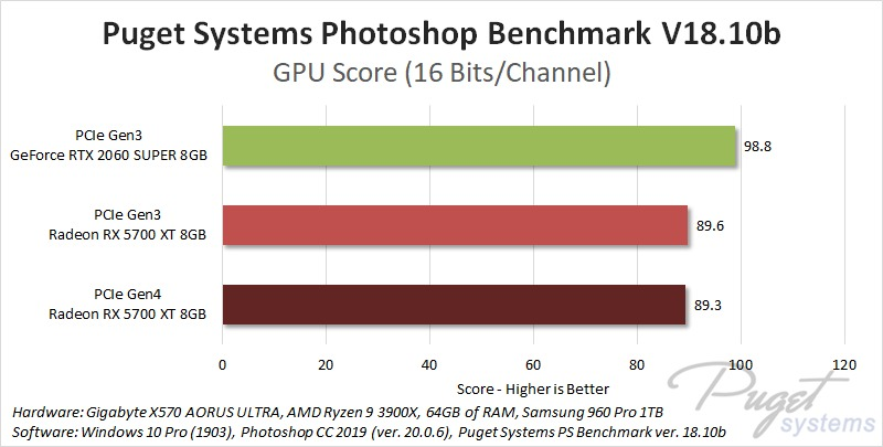 PCIe Gen4 Photoshop GPU Performance Benchmark