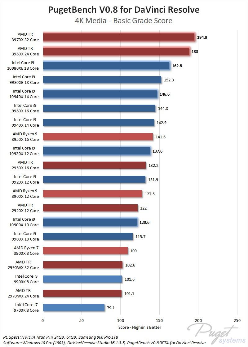 DaVinci Resolve Studio 16 performance with Intel X-series and AMD Threadripper 3rd Gen 3960X 3970X
