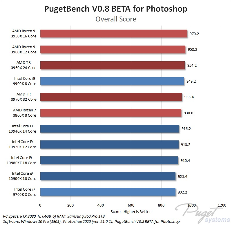 What is the best CPU for Photoshop 2019