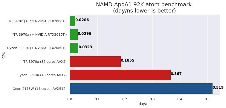TR 3970x + 2080Ti NAMD ApoA1
