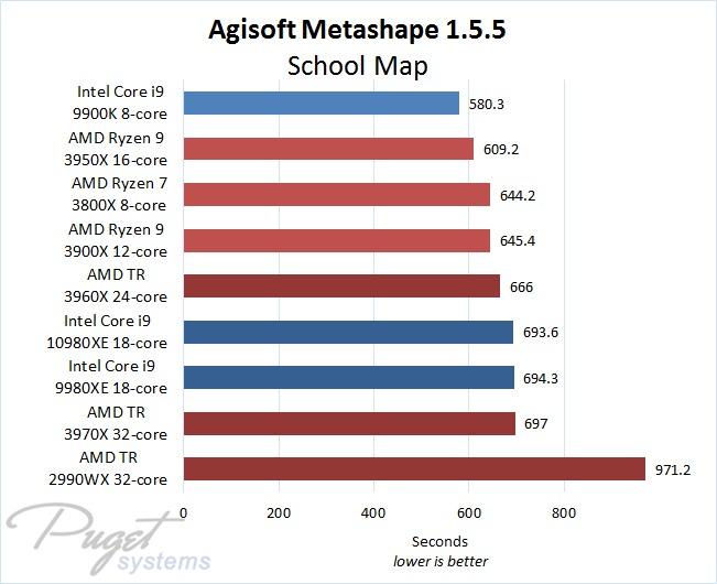 Metashape 1.5.5 Intel Core vs AMD Threadripper CPU Performance Comparison with Small Map Project