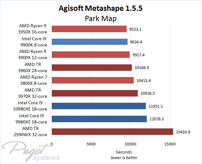 Metashape 1.5.5 Intel Core vs AMD Threadripper CPU Performance Comparison with Large Map Project
