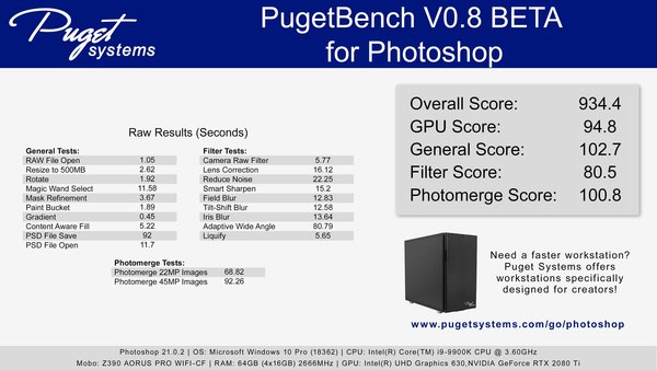 PugetBench for Photoshop sample results