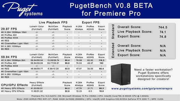 PugetBench for Premiere Pro sample results