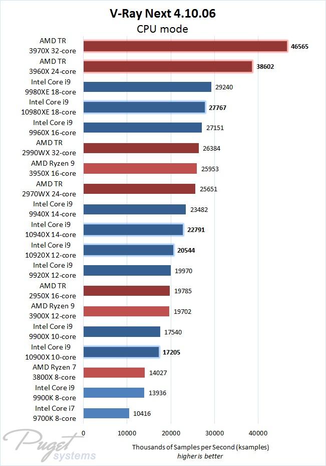 V-Ray Next CPU Benchmark Performance Comparison