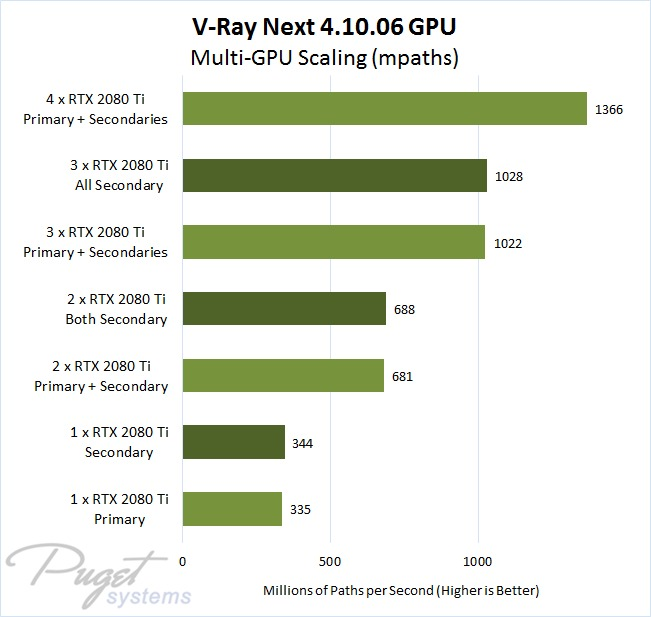 V-Ray Next GPU Scaling